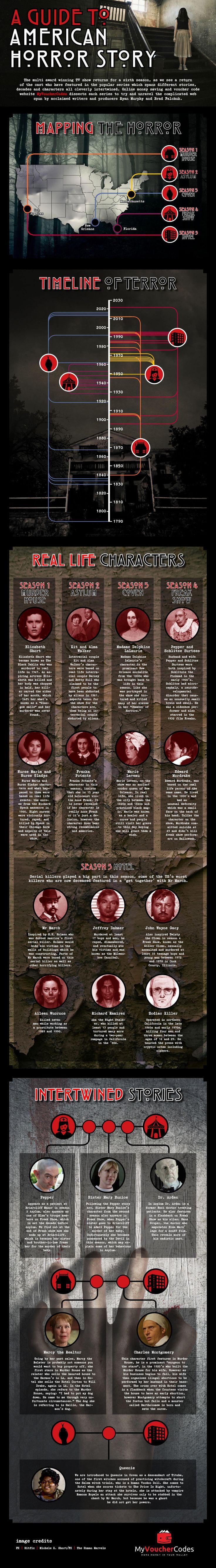 @MyVoucherCodes American Horror Story Infographic #AHS #Horror #TV