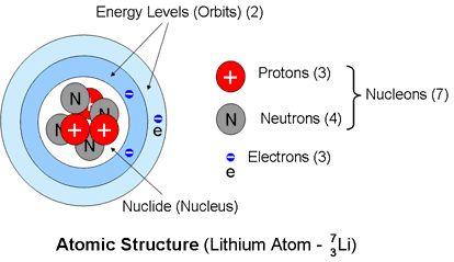 Amu Atomic Mass Unit