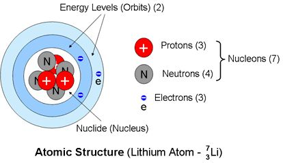 Amu Atomic Mass Unit
