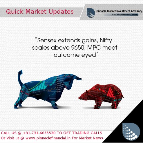 #Equity benchmarks extended gains in morning trade, with the Nifty trading above 9650 level ahead of outcome of monetary policy committee meeting due later today. The 30-share #BSE #Sensex was up 109.21 points at 31,299.77 and the 50-share #NSE #Nifty rose 27 points to 9664.15. Majority of experts expect the #RBI to maintain status quo. RBI's commentary would be closely watched. According to LKP, the central bank is likely to hold key rates even as the government is making a case for a lower…