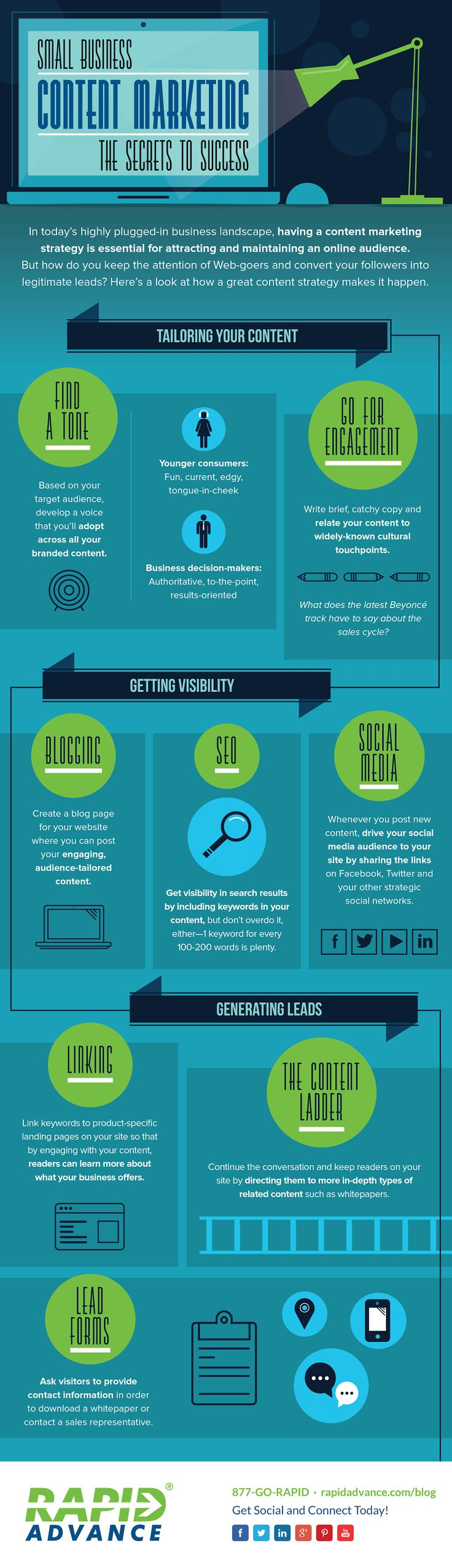 Infographic: Small Business Content Marketing The Secrets To Success