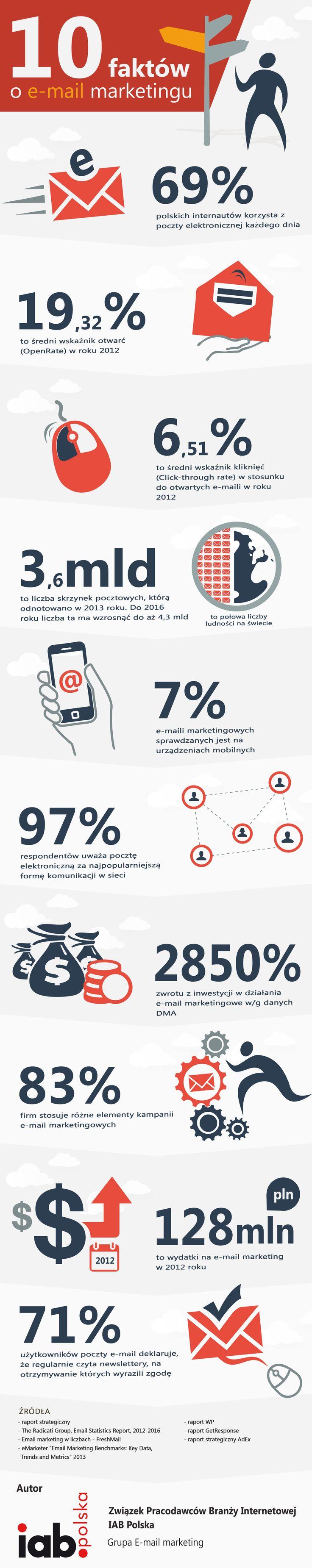 10 najważniejszych faktów email marketingu - infografika IAB Polska
