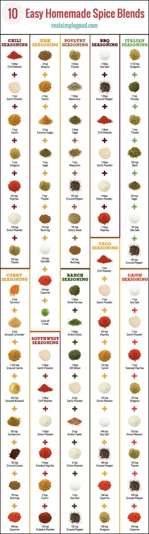 Try these 10 clean and easy homemade spice blends. Make these at home with your own fresh herbs and spices. Includes recipes for DIY taco seasoning , ranch seasoning, Italian seasoning, chili seasoning, poultry seasoning, BBQ seasoning, jerk seasoning, Cajun seasoning, curry seasoning and southwest seasoning. Paleo, Gluten-Free, Sugar-Free, Clean and Easy. | realsimplegood.com