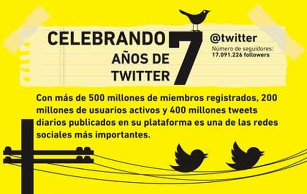 Séptimo aniversario de Twitter #RedesSociales