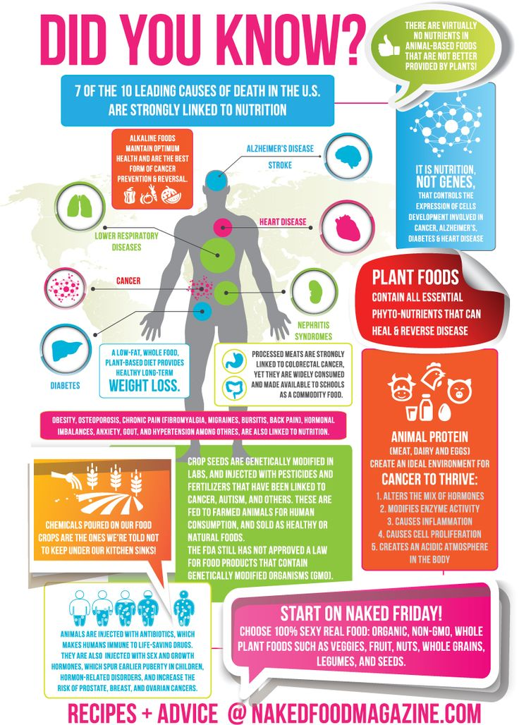 The naked plant based eating fact sheet a must read share it plants