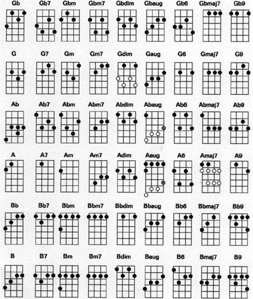 ukulele chord chart - standard g c e a tuning