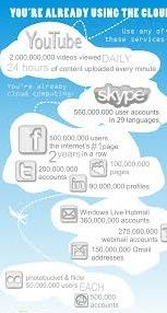 Using Social Networking? You're Already Cloud Computing http://www.arcadianlearning.com/acadmyfordatabase/