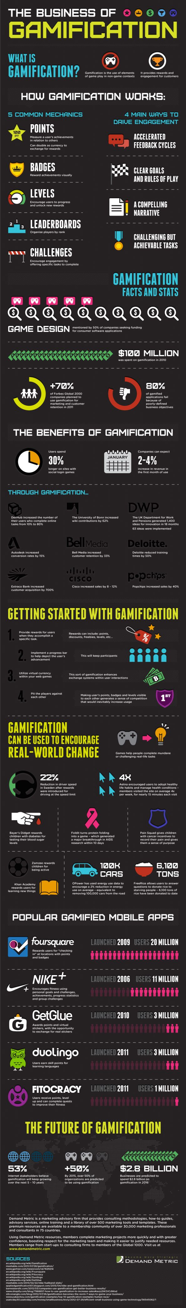 The Business of Gamification Infographic