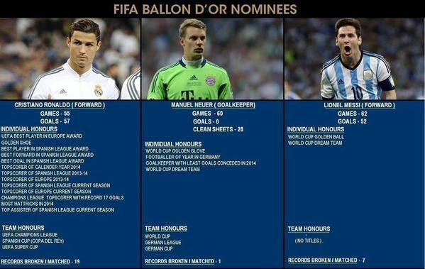 Cristiano Ronaldo vs Lionel Messi vs Manuel Neuer BALLON D'OR 2014 - http://www.actusports.fr/126865/cristiano-ronaldo-vs-lionel-messi-vs-manuel-neuer-ballon-dor-2014/