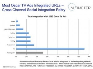 Innovative advertising is about integrating TV with social, says SiliconANGLE's John Furrier: http://onforb.es/15KVOaa
