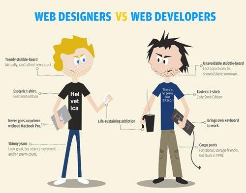 Es gab einmal eine Zeit, wo Webdesign etwas war, was Graphiker nebenbei machten. Später dann als sich das Web Design immer weiter entwickelte und sich die Druckmedien immer mehr reduzierten, expandierte Webdesign über alle Maßen und es entwickelte sich der professionelle Web Designer. #Webdesign_Basel