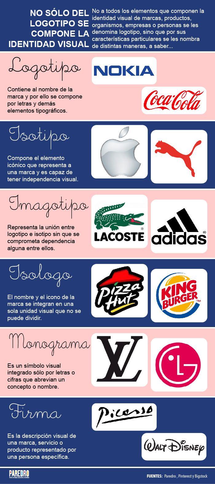 #Infografía: no sólo del logotipo de compone un identidad visual Nuestra infografía te ayudará definir distinguir correctamente entre logotipo, isotipo, imagotipo, isologo, monograma y firma.