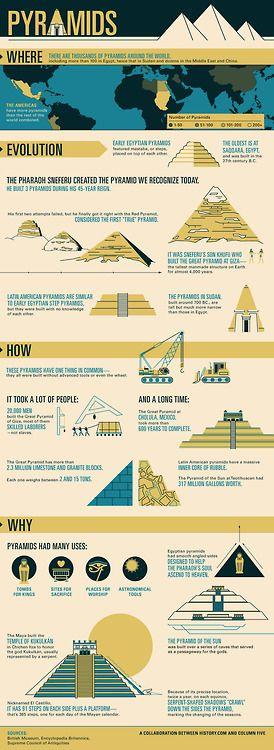 #History of Pyramids -# Infographic (via @Mary Powers Powers Powers Powers…