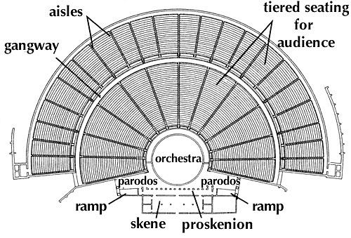 impact of ancient greek theatre on modern theatre Modern maps were introduced by ancient greeks, before which traveling guides were vague and a lot more descriptive greek anaximander was the first one to conceptualize the idea of latitude and.