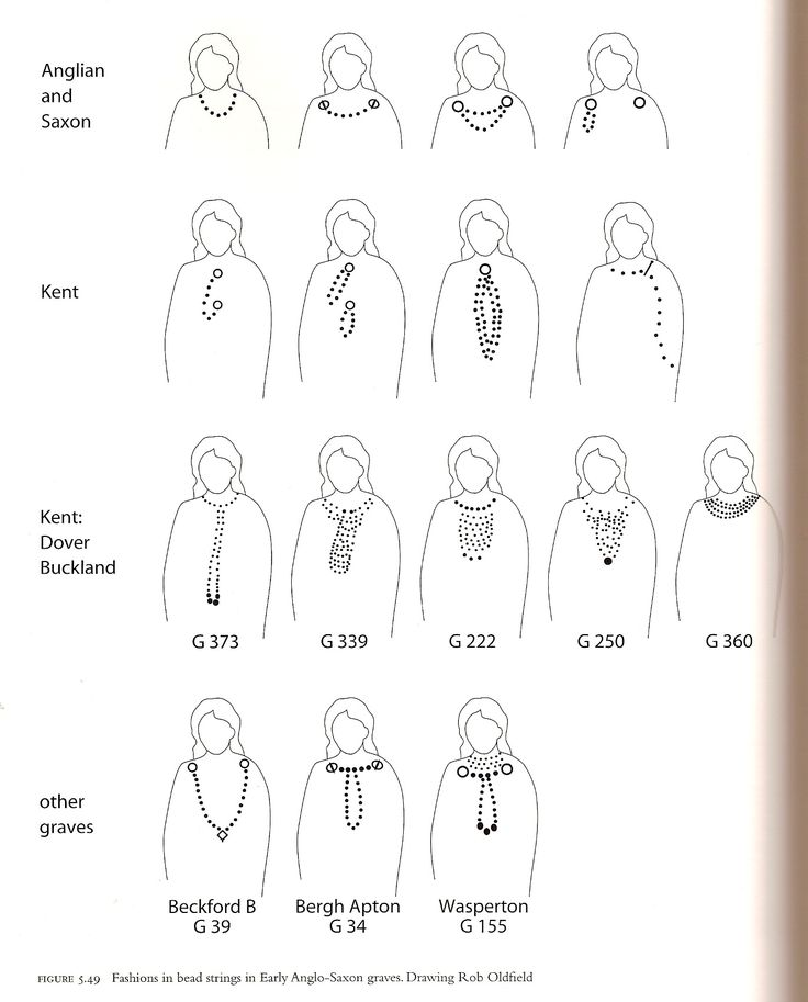Kentish ways of wearing beads. Cloth and Clothing in early Anglo-Saxon England, Penelope Walton Rogers.