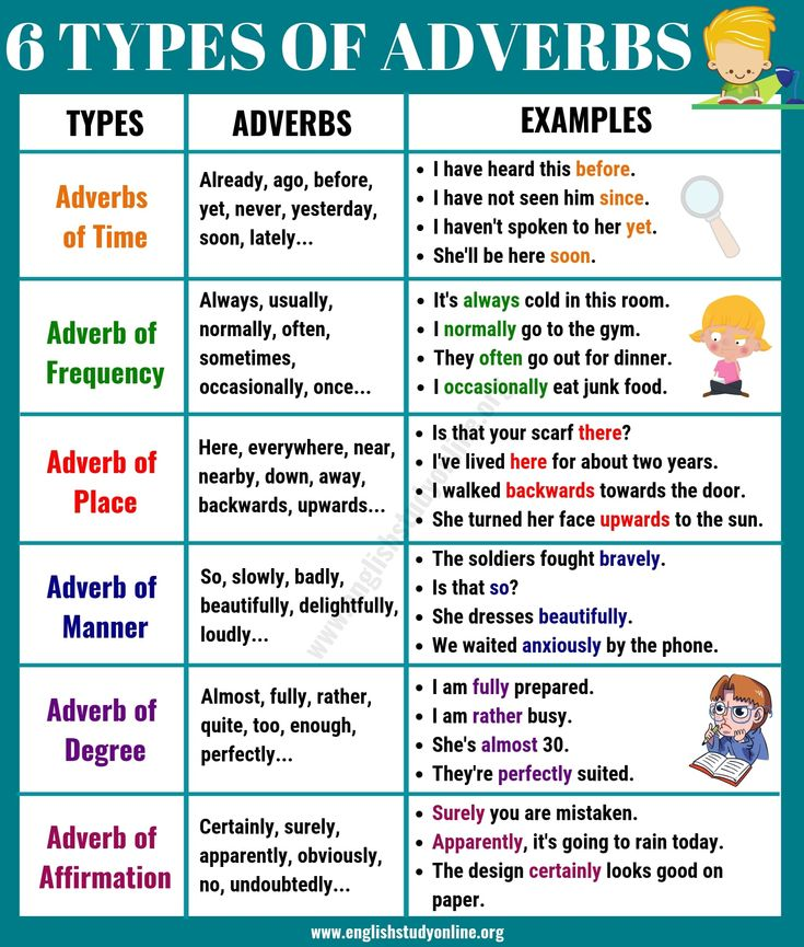 6 Basic Types of Adverbs Usage & Adverb Examples in