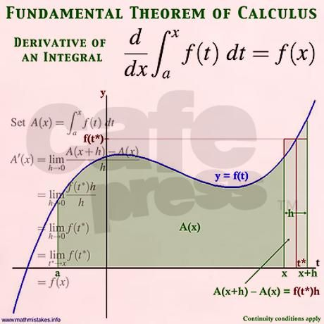 the fundamental theorem of calculus now available on a shirt @ cafepress.ca