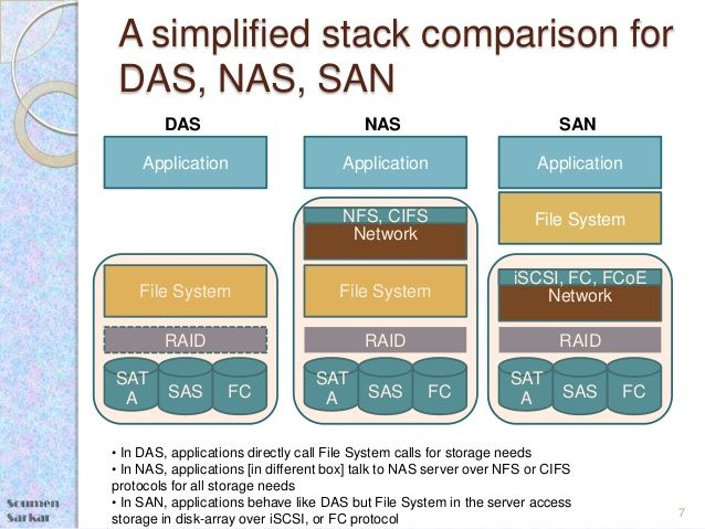 A simplified stack comparison for DAS, NAS, SAN ,DAS