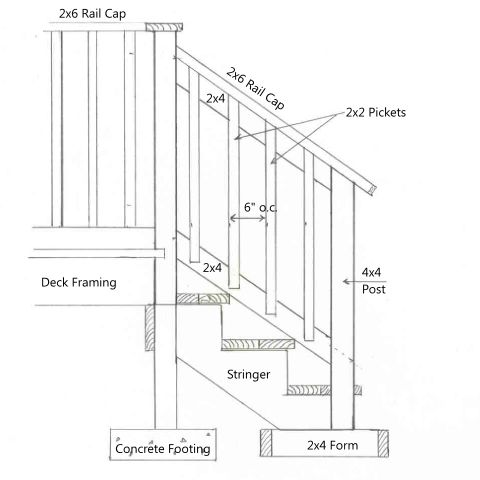 Install Stair Railing - To install stair railing, using the following myCarpentry deck stair design, the stair stringers should already be installed, along with the risers and treads.