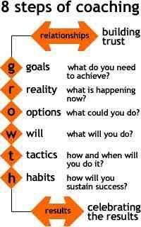 8 steps to leadership coaching