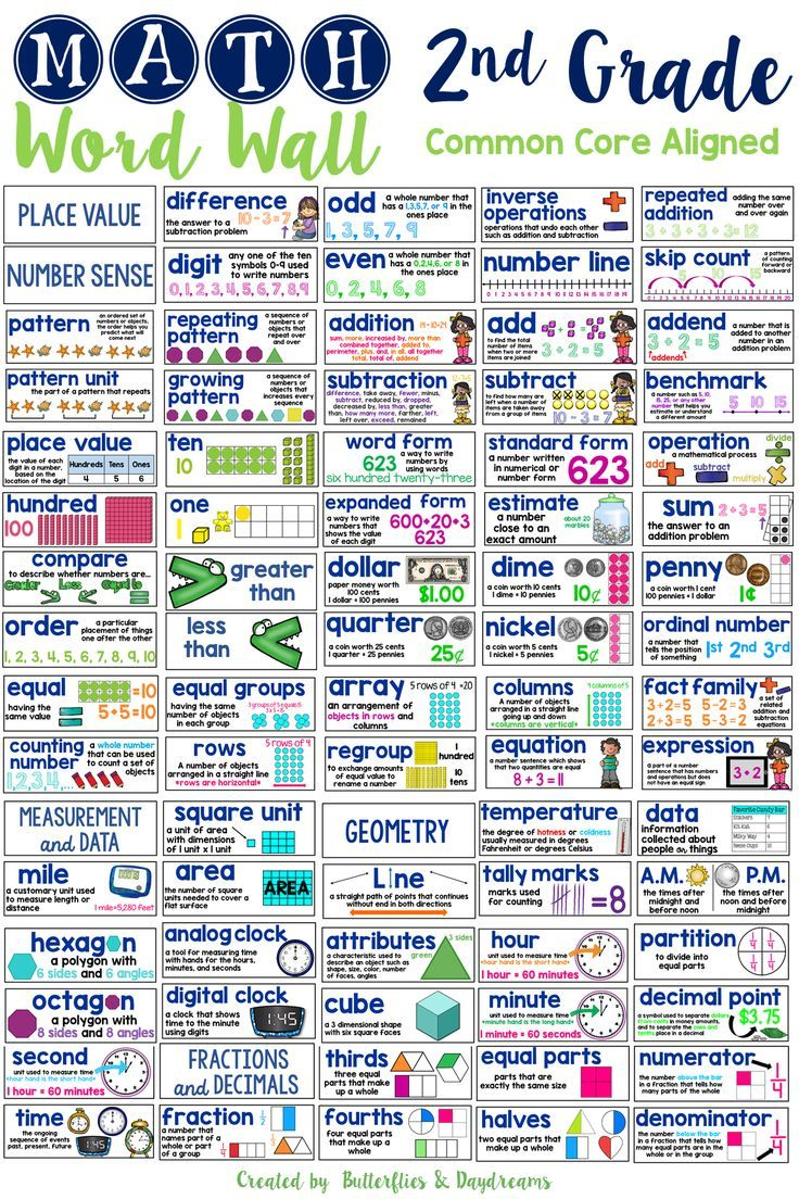 A Motherload of Math Vocab! Math Word Wall for 2nd Grade {Common Core Aligned} Number Sense & Place Value, Measurement & Data, Fractions & Decimals, Geometry