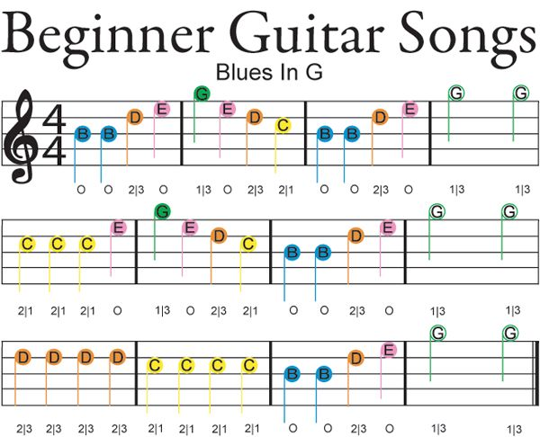 7 Basic Guitar Chords For Beginners | Cyberfret.com