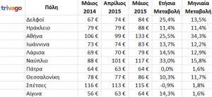 Η Αθήνα μεταξύ των ευρωπαϊκών πόλεων με τις μεγαλύτερες αυξήσεις ξενοδοχειακών τιμών για το μήνα Μάιο