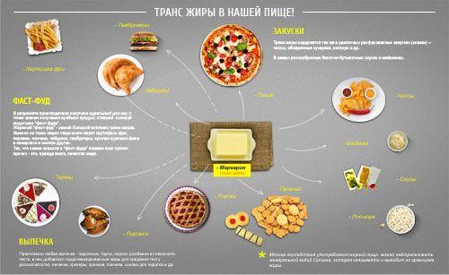 Транс жиры в нашей пище. В природе существуют два вида жиров: животного и растительного происхождения. О пользе и вреде, а так же том, чем грозит организму отсутствие жиров в рационе, мы не будем говорить сегодня. Сегодня речь пойдет об особом, искусственном, а вернее созданном человеком виде жира - это транс-жиры или гидрогенизированные жиры.