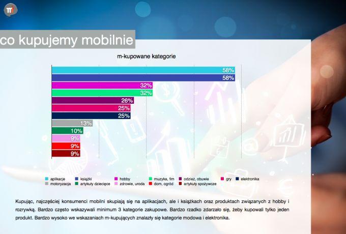 Ponad połowa posiadaczy smartfona zrobiła m-zakupy! | GoMobi.pl – marketing mobilny, mobile marketing – blogi | news | aplikacje | case studies | baza agencji