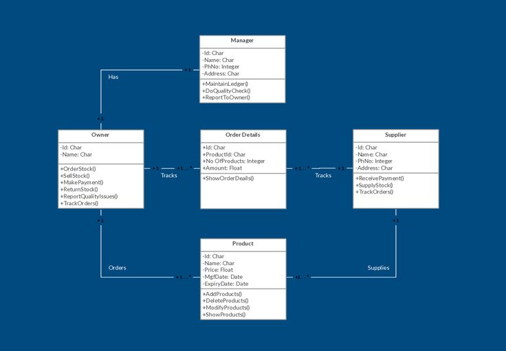 UML Class Diagram Example - Inventory Management System Template