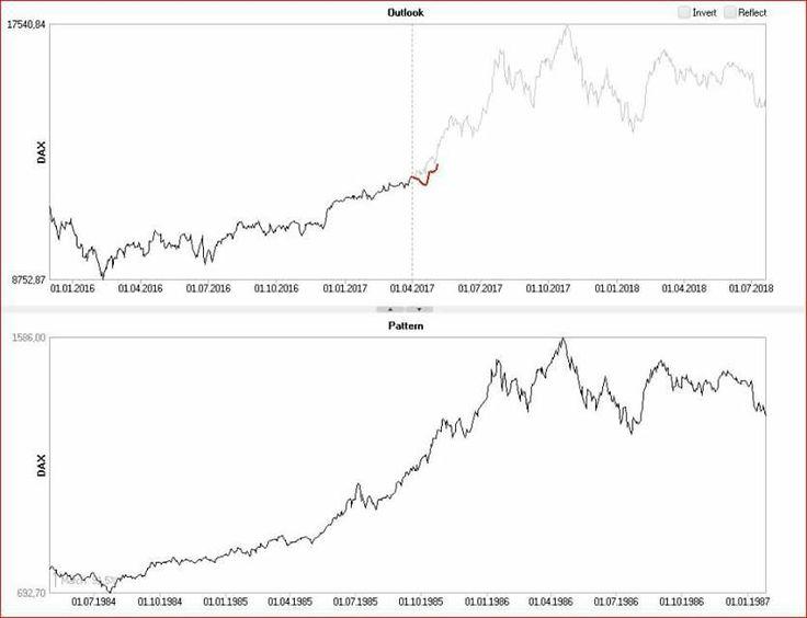 #dax #trading #forecast #forecaster