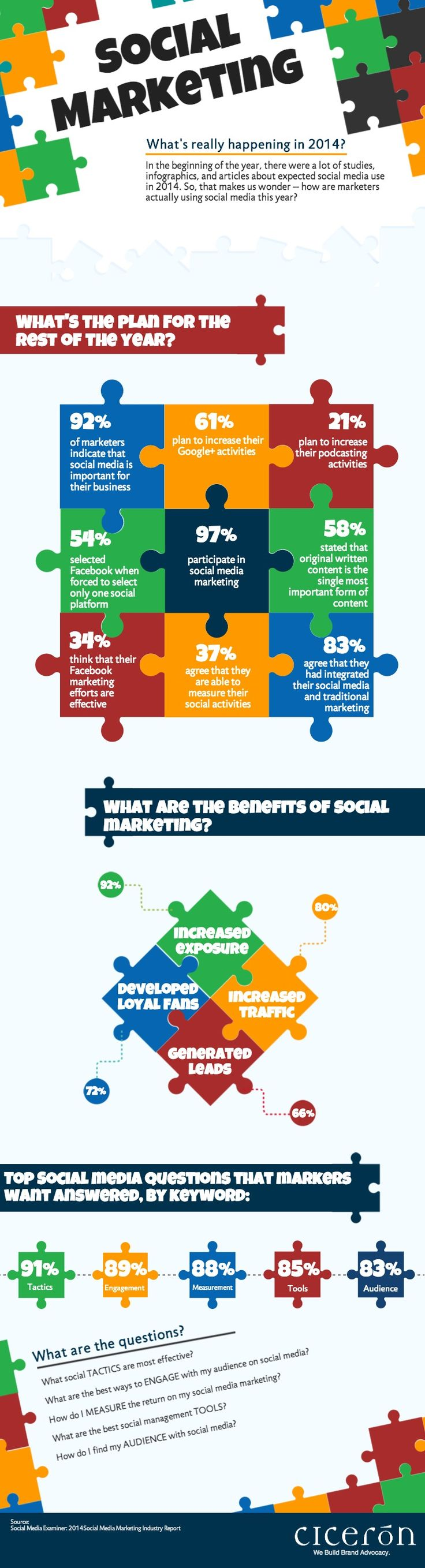 Social Marketing in 2014 - What's happening out there !!! Trends and Stats #Infographic #socialmedia #marketing