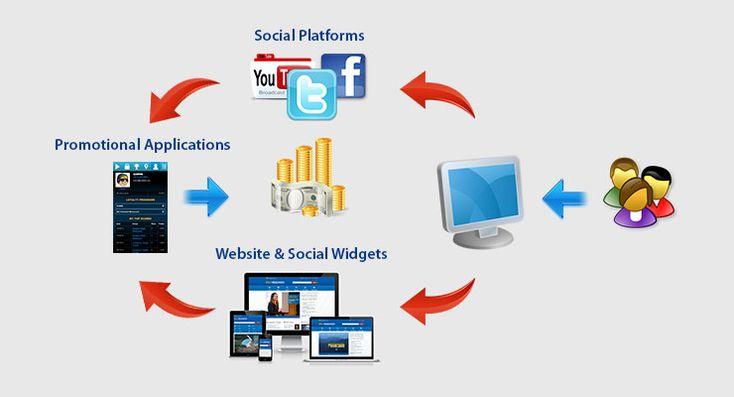 Apa itu Internet Marketing   Marketing, Periklanan, Internet