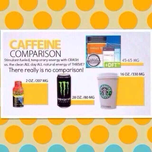 Caffeine and your Thrive - Thrive by Le-Vel http://montanathrives.le-vel.com