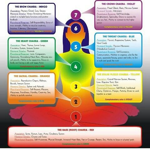 Best Foods For Your Chakras