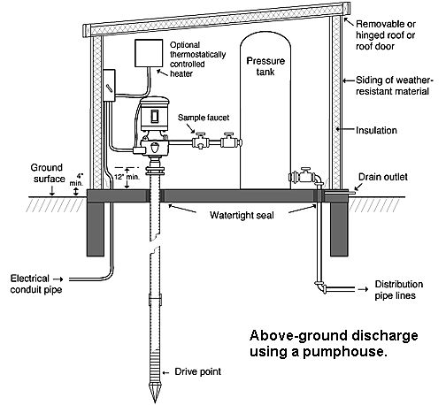 10 best Well Pump House images on Pinterest | Pump house ...