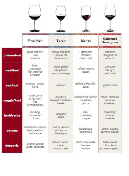 Red Wine Pairing - simple chart with food pairings for Merlot, Cabernet Sauvignon, Syrah & Pinot Noir