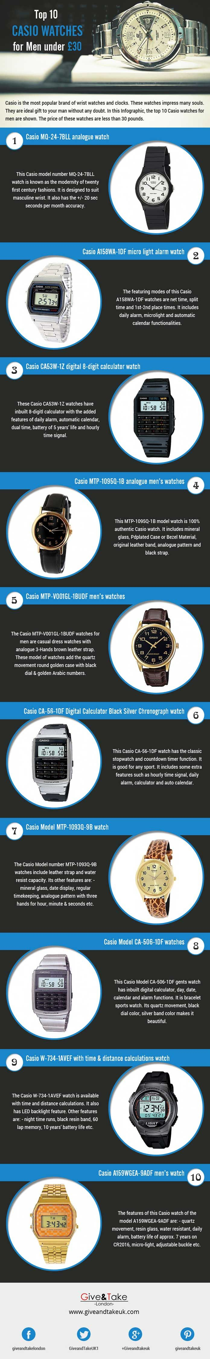 Casio is the most popular brand for electronic items especially it is best known for quality watches. You can buy these watches at cheap price. In this Infographic, top 10 Casio watches for men are described which are available at price of less than £30.