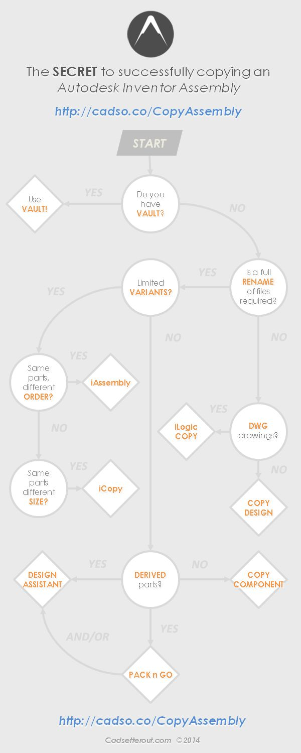 An Autodesk Inventor copy assembly flow chart
