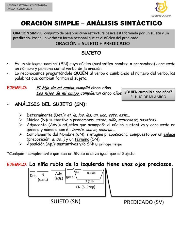 Esquema oración simple (análisis sintáctico).  Presentación con esquema sencillo para entender el análisis sintáctico. by AJuani ACruz Lengua via slideshare