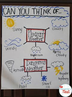 Weather Anchor Chart------ Weather Teaching Activities:  Science and reading hands-on activities for students to learn about the different weather patterns.