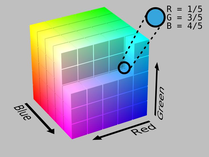 RGB-Cube. RGB color space is any additive color space based on the RGB color model.