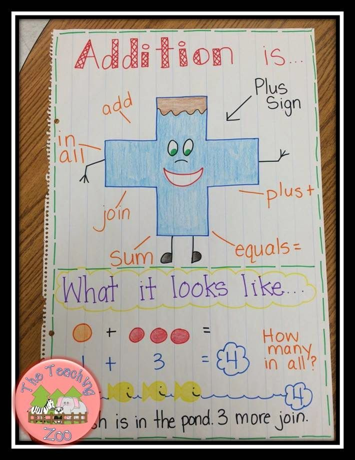 Addition Anchor Chart (Tons more on the site!)