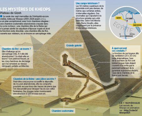L'énigme de la face nord de la pyramide de Kheops intrigue les archéologues en Egypte.