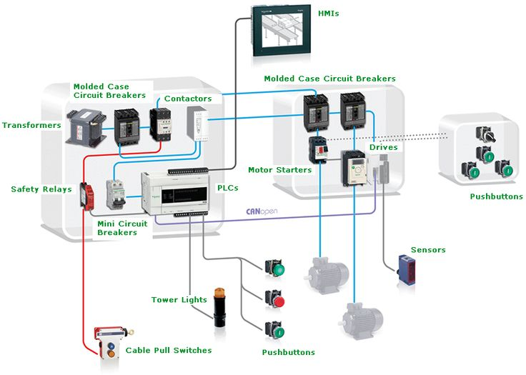 Schneider Electric Automation Solutions