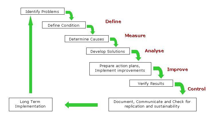 DMAIC Diagram