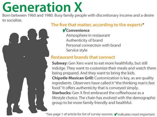 an introduction to generation x Generation x, originally known as the baby bust generation, were born, according to most sources, between 1963 and the end of 1980 they are outnumbered by the baby.