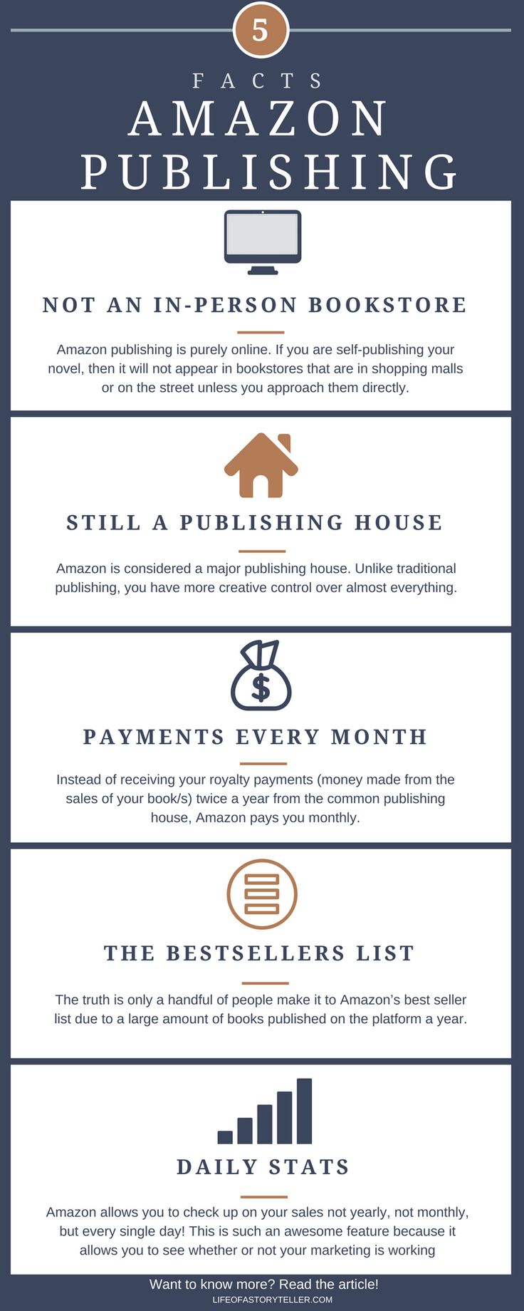 Amazon publishing is the king of bookstores for people who want to self-publish their novels. The major online retail outlet allows an author to publish...