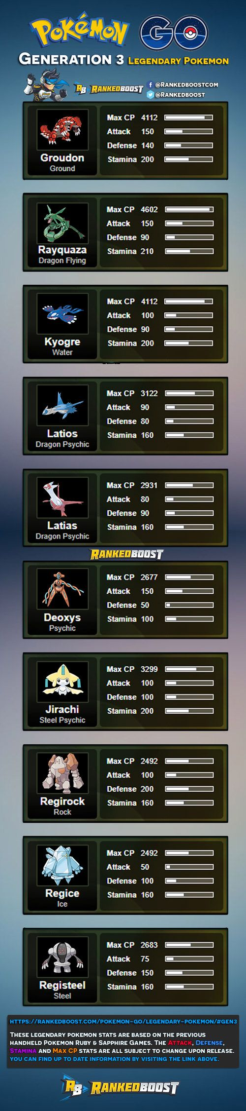 Pokemon GO GEN 3 Legendary Pokemon - Attack, Defense, Stamina and MAX CP Stats are based on the handheld ruby and sapphire pokemon games.