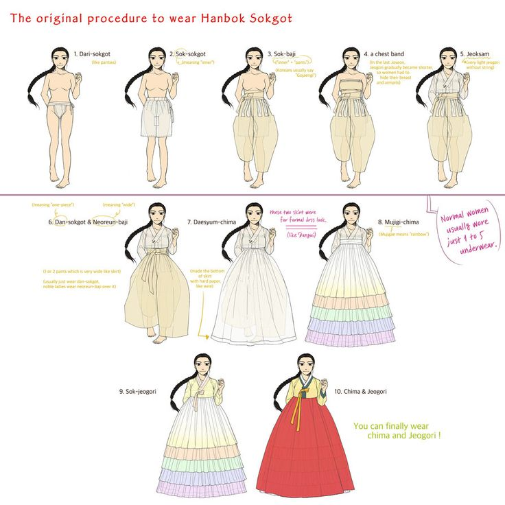 Sokgot(속곳) means Korean traditional underwear set. This is the original procedure to wear Hanbok Sokgot. You know, these days few people follow these rules... ; But sokgot w...